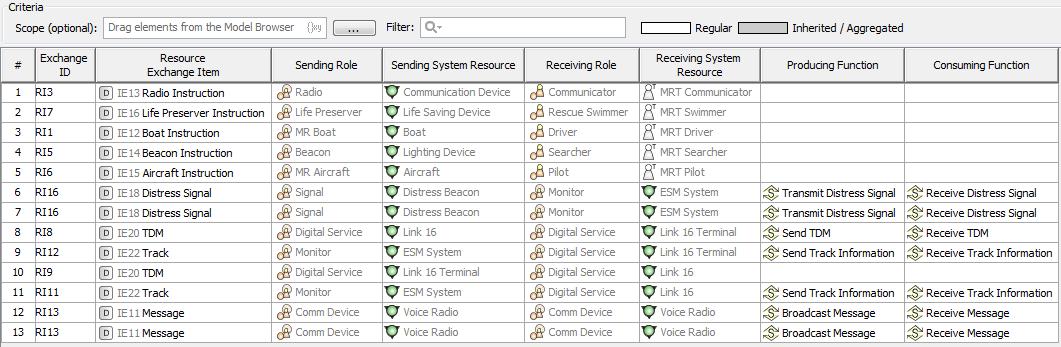 SV-6 Systems Resource Flow Matrix - UPDM 3 Plugin 18 5 - No Magic