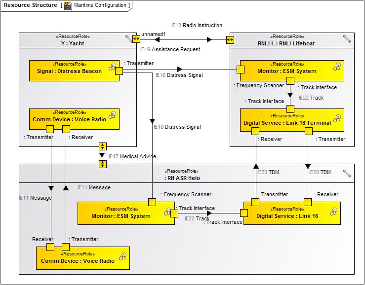 Resource Structure - UPDM 3 Plugin 18 5 - No Magic Documentation