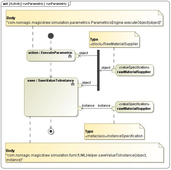 Manual Value Updates Using The Parametric Evaluator