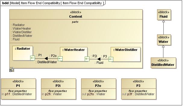 sysml block definition diagram - sysml plugin 18.5 - no magic, Wiring block
