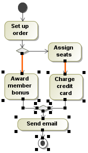 Extraction rules in activity diagram magicdraw 185 no magic you will be warned that only one incoming control flow and only one outgoing control flow is allowed click the ok button to close the message and ccuart Image collections