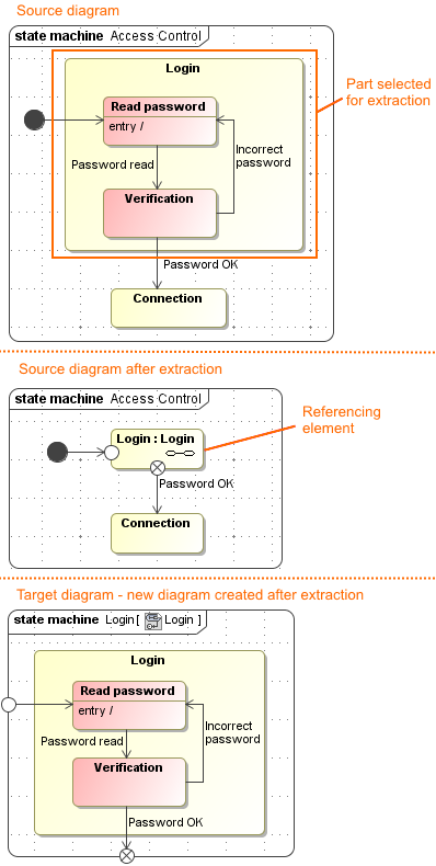 Example of state machine diagram extraction