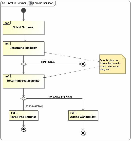 Interaction Overview Diagram - Magicdraw 18 5