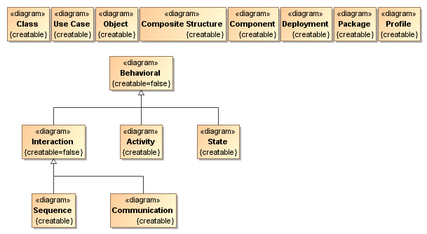 Diagram types magicdraw 185 no magic documentation the only way to add a new diagram type to the modeling tool is to extend one of the already existing diagram types and register it ccuart Choice Image