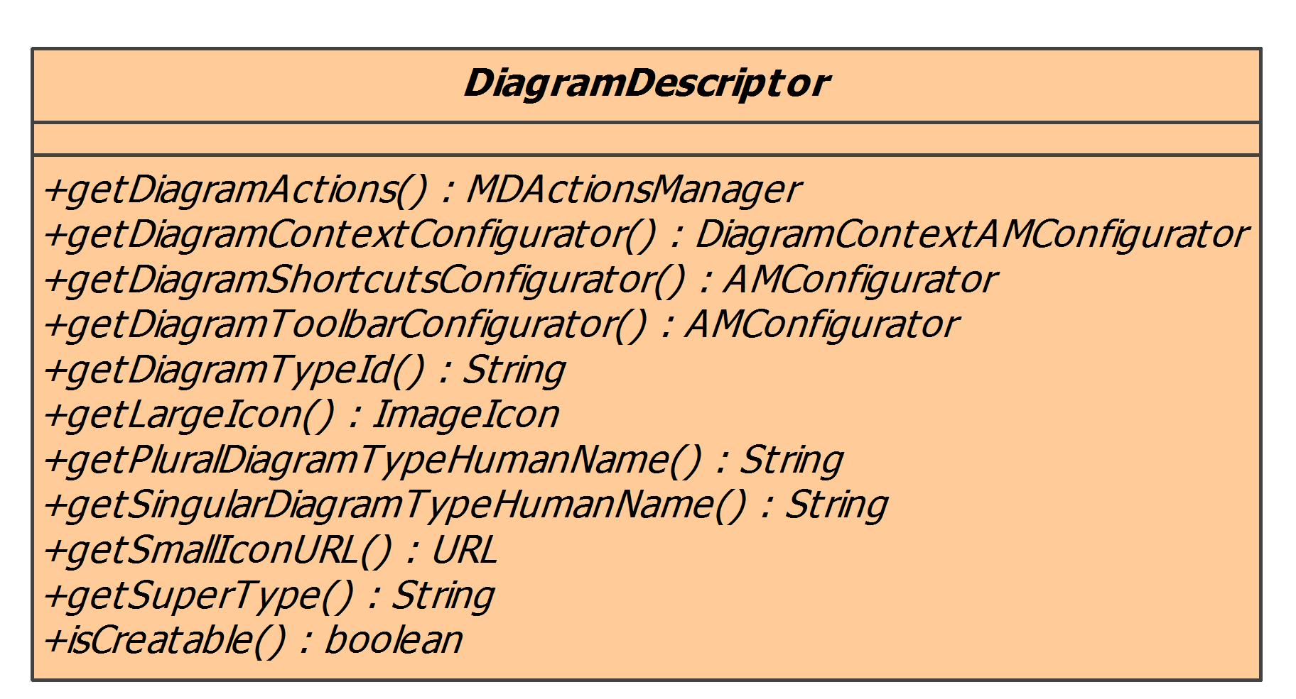Adding new diagram types magicdraw 185 no magic documentation the diagram descriptor example ccuart Images