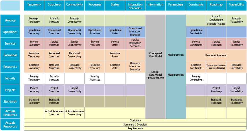 What S New To Cea In 18 4 Cameo Enterprise Architecture