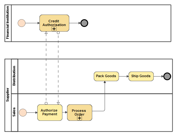 Bpmn collaboration diagram cameo business modeler plugin 185 no collaboration diagram with two black box pools ccuart