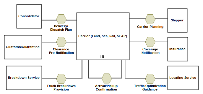Bpmn Collaboration Diagram Cameo Business Modeler Plugin 190 Ltr