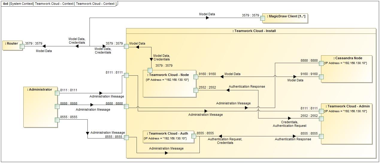 Installation on Linux (RedHat/CentOS 7 x) - Teamwork Cloud 18 5 SP3