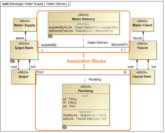 defining blocks in block definition diagram p diagram definition