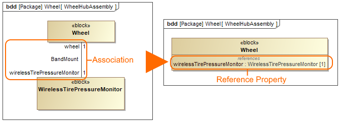 Defining Blocks In Block Definition Diagram