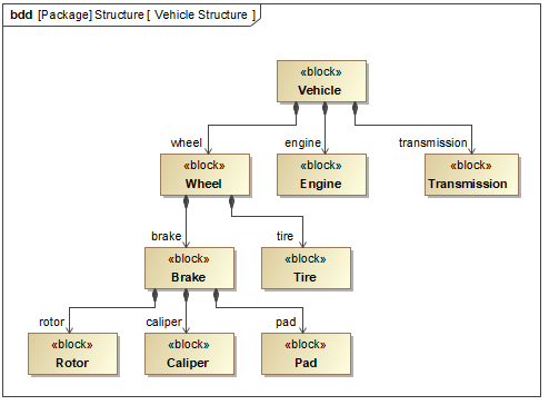 Defining blocks in block definition diagram the figure below illustrates the vehicle structure of defined blocks in the sysml block definition diagram the figure is created from ccuart