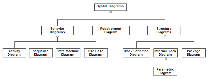 sysml diagram taxonomy