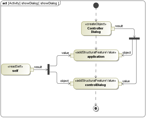 SysML Activity Diagram