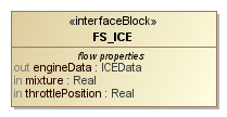 Interface Block