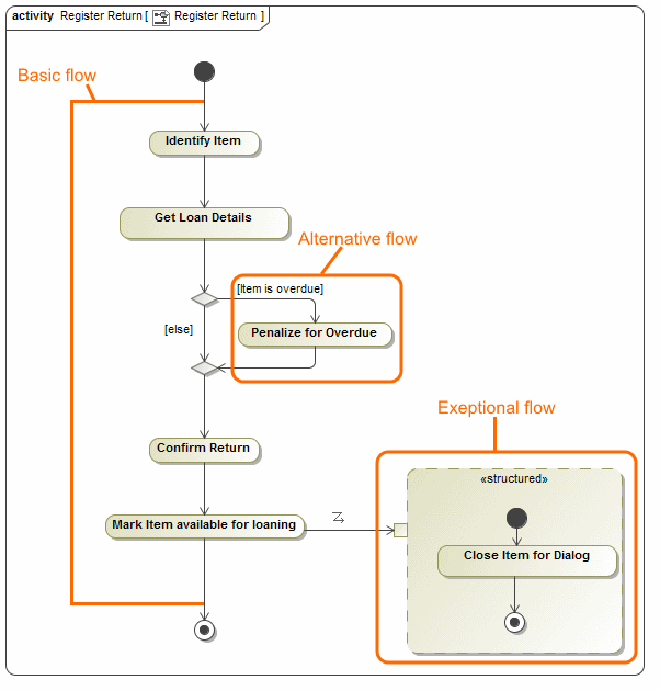 Use case scenario magicdraw 182 no magic documentation example of activity diagram with basic alternative and exceptional flows a use case ccuart Choice Image