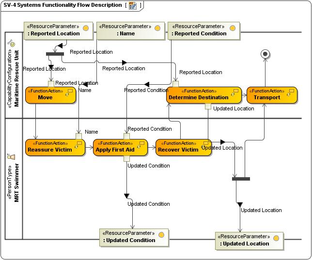 SV 4_flows?version=1&modificationDate=1433945056773&api=v2 sv 4 systems functionality description updm 2 plugin 18 2 no sv diagrams at n-0.co