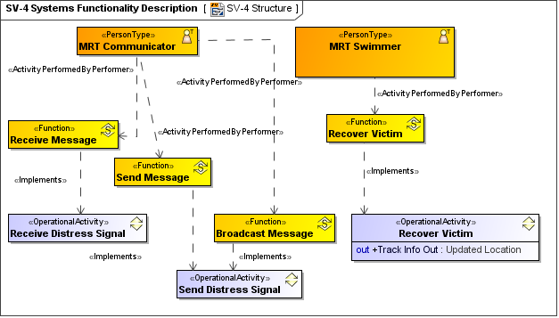 SV 4_hierarchy?version=1&modificationDate=1433945056911&api=v2 sv 4 systems functionality description updm 2 plugin 18 2 no sv diagrams at n-0.co