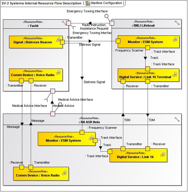 SV 2_sys_internal_comm_desc?version=1&modificationDate=1433943805821&api=v2 sv 2 systems internal resource flow description updm 2 plugin sv diagrams at n-0.co