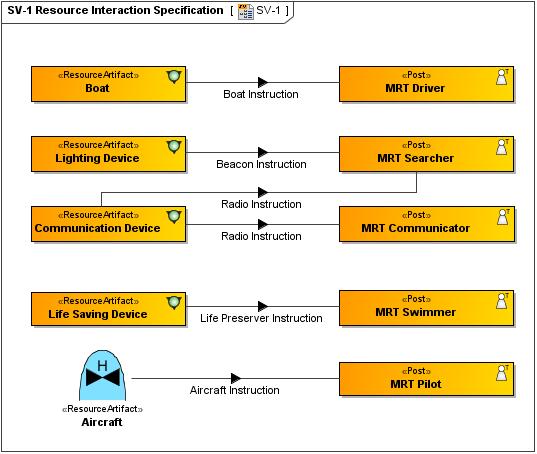 SV 1?version=1&modificationDate=1433942037646&api=v2 sv 1 systems interface description updm 2 plugin 18 2 no magic sv diagrams at n-0.co