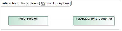 The Loan Library Item Communication diagram which contains two lifelines and the connector between them.