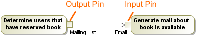 Example of output and input pins