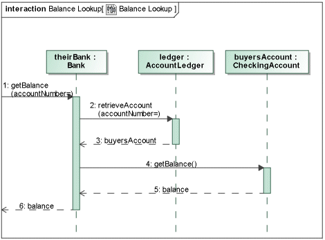 The Formal Gate And Actual Gate Usage In The Sequence Diagram