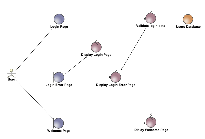 Robustness diagram