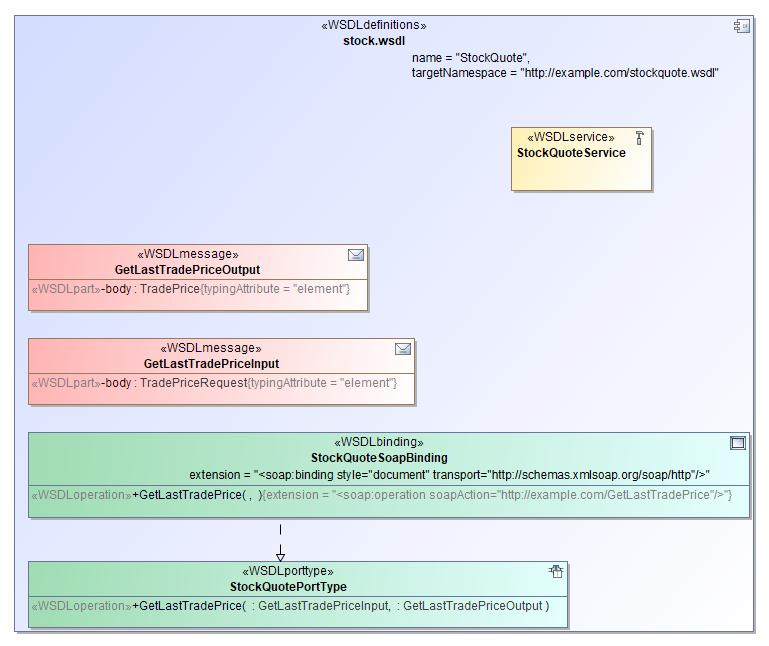 WSDL diagram