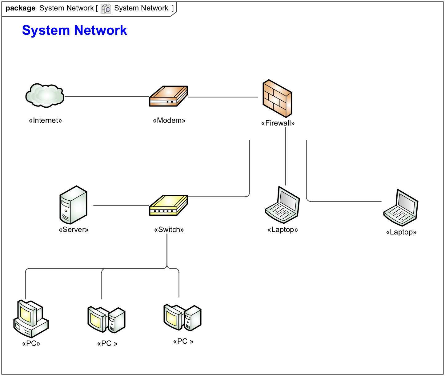 networking diagram