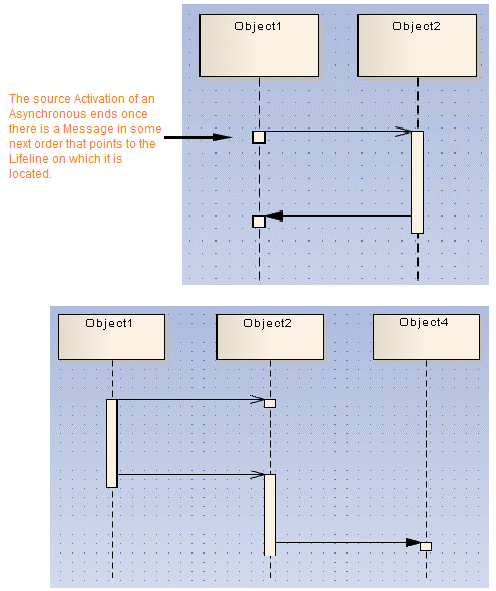 Sequence diagram elements