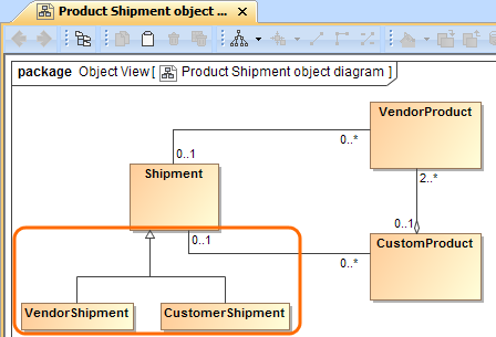 VendorShipment and CustomerShipment Classes related with the Shipment Class via the Generalization relationship are displayed on the the Product Shipment object diagram pane.