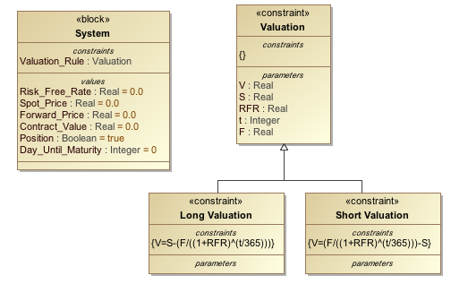 A Valuation Constraint Block as the Type of the Valuation_Rule Constraint Property