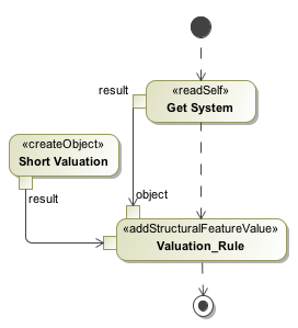 Entry Activity of Calculate Contract Value for Short Position State