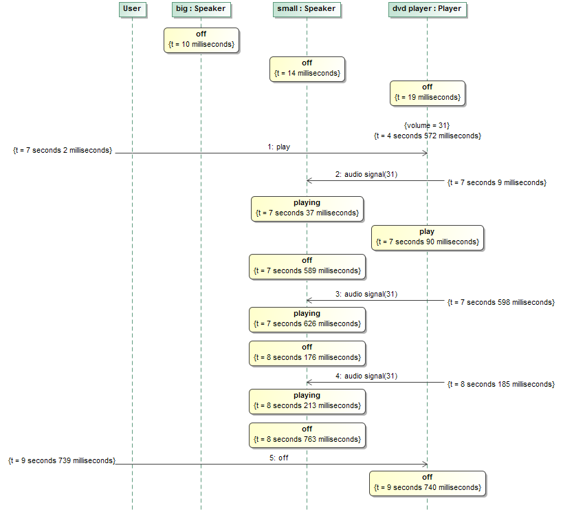 Recording Simulation As A Sequence Diagram