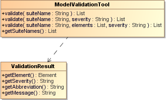 Class Diagram of a Model Validation Tool
