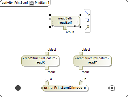 Creating A Model For Activity Simulation Cameo Simulation Toolkit 18 3 Documentation