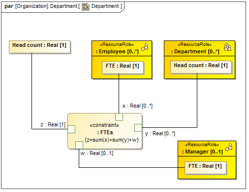 Using Sysml Elements In Updm 3 Plugin