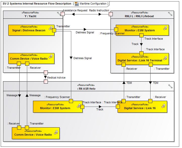 Sv-2 Systems Internal Resource Flow Description