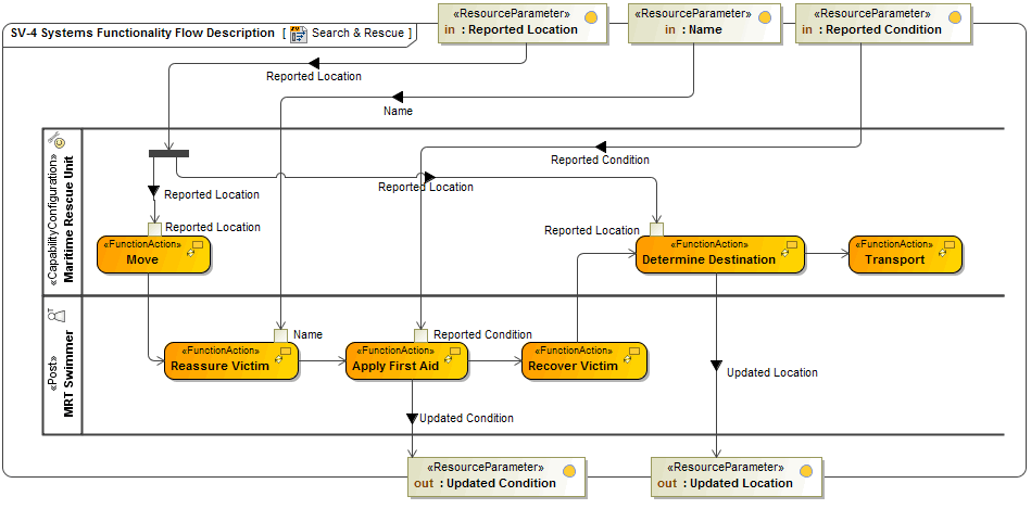 sv_4_flow?version=1&modificationDate=1443702815824&api=v2 sv 4 systems functionality description updm 3 plugin 18 3 no sv diagrams at n-0.co