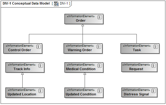 Div-1 Conceptual Data Model - Updm 3 Plugin 18 3