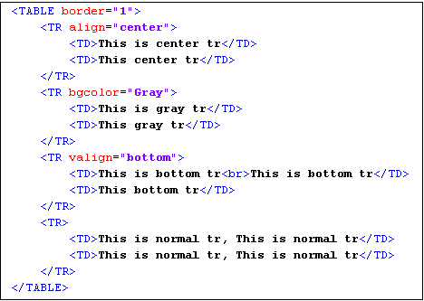Supported html tags magicdraw 18 4 no magic documentation for Html table tr td