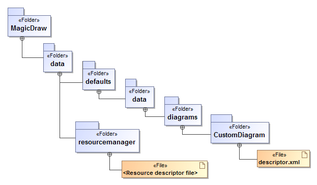 Creating required files and folders structure magicdraw 184 no for more information about creating new diagram types see the section diagram types in magicdraw userguidepdf or see the uml profiling and dsl ccuart Gallery