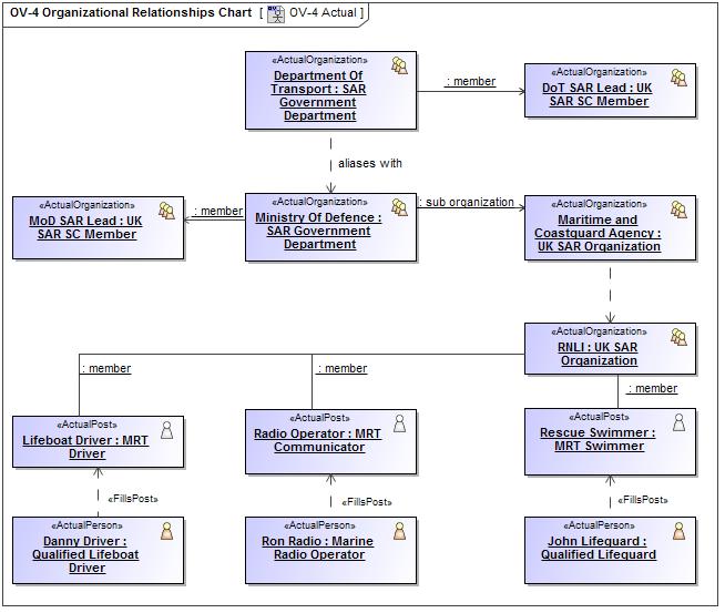 Instantiating Structures Updm 3 Plugin 184 No Magic Documentation