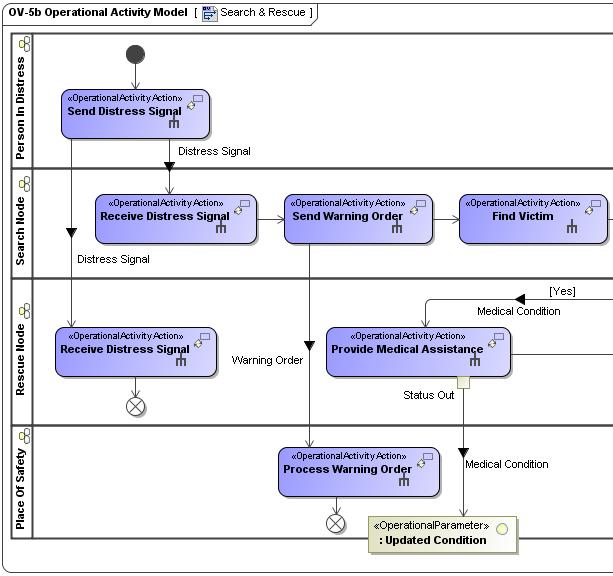 Ov-5 Operational Activity Model