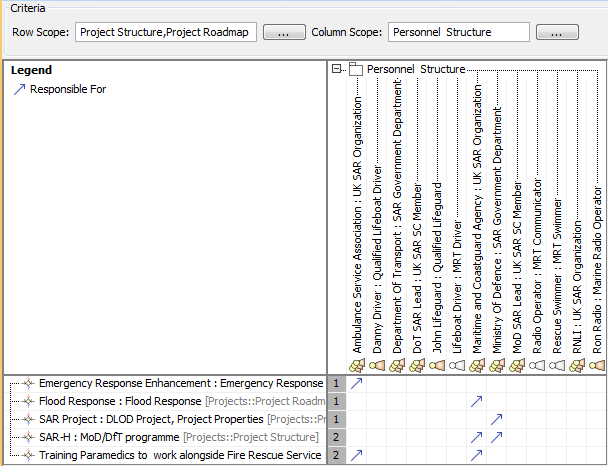 Project Connectivity - UPDM 3 Plugin 18 4 - No Magic