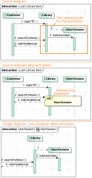 Extracting In Sequence Diagram Magicdraw 184 No Magic Documentation